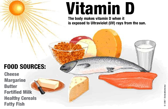 The Connection between Vitamin D and Weight Loss